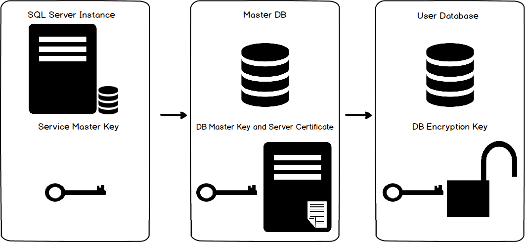 Transparent Data Encryption for SQL Server Always