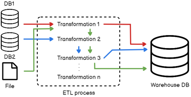 Transformation flow diagram