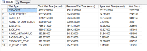 Tune SQL Server performance using with help of the wait statistics