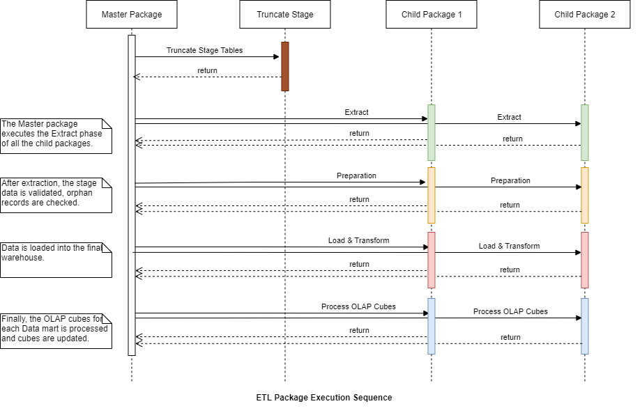 Documenting Ssis Packages Using Sequence Diagrams