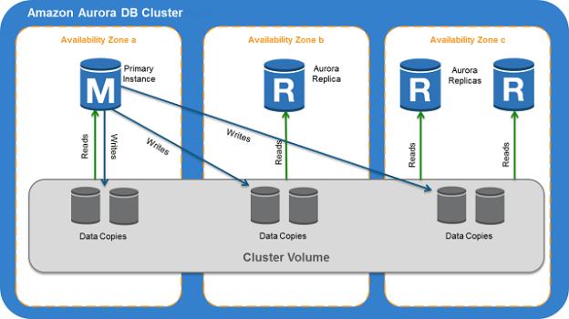 Amazon Aurora DB clusters