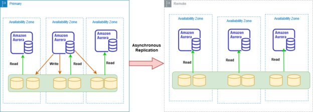 global database architecture