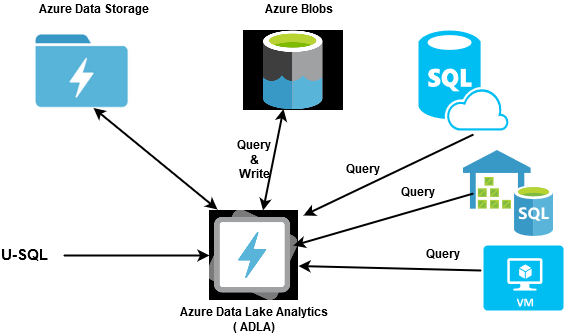 Azure Data Lake architecture