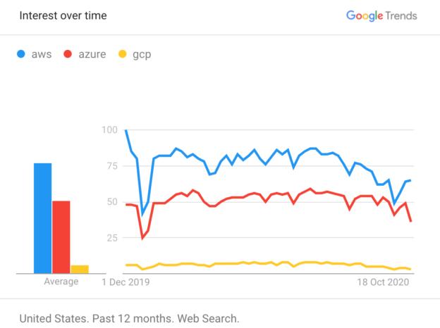 Cloud Market Google Trend