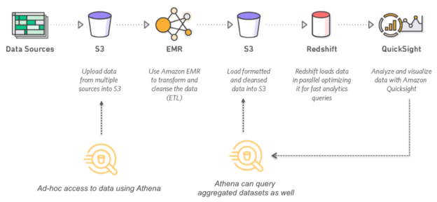 Amazon Athena uses