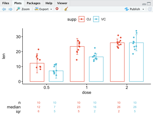Generating plots in R