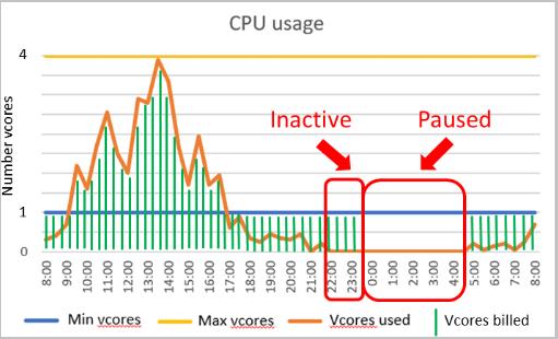 compute tier behaviour