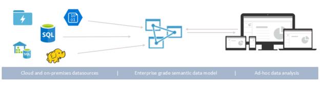 Data sources Power BI