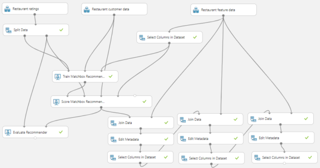 Recommender System in Azure Machine Learning.