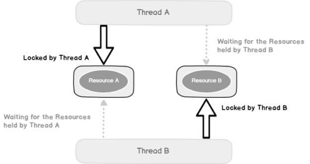 SQL Server Deadlock overview