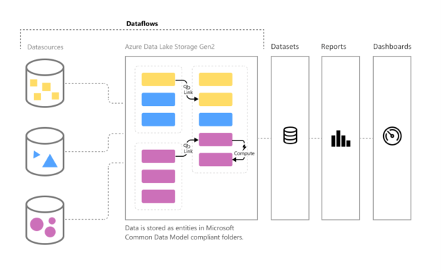 A dataflow diagram in Power BI