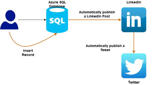 Requirements Workflow - Azure Logic App