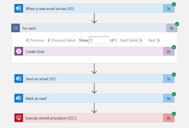 Workflow validate