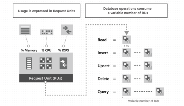 Request Unit Calculation for NoSQL Azure Cosmos DB