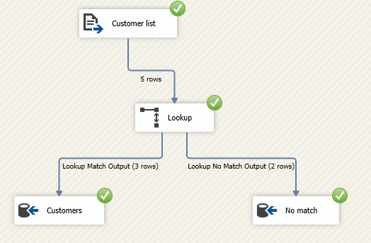 Data flow task after execution