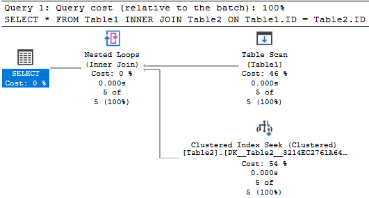 Query execution plan for the Nested Loops Join.